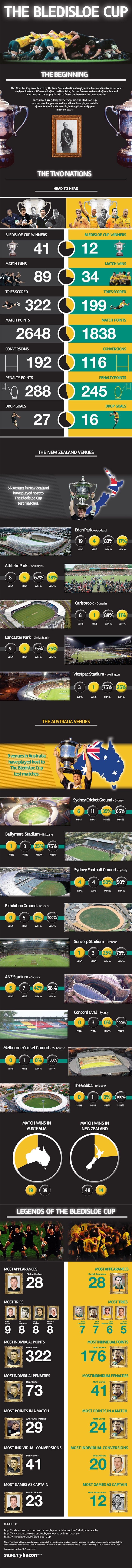 The Bledisloe Cup Infographic